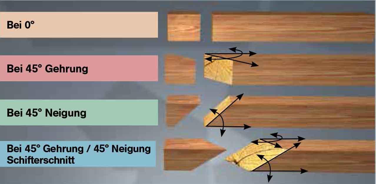 makita ls 1018 l kapps ge und gehrungss ge bis 305 mm. Black Bedroom Furniture Sets. Home Design Ideas